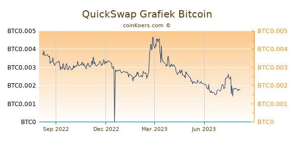 QuickSwap Grafiek 1 Jaar