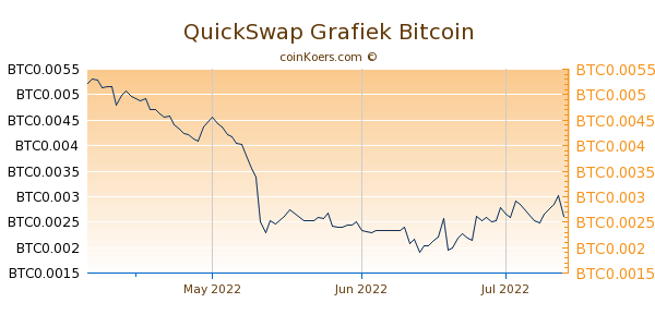 QuickSwap Grafiek 3 Maanden