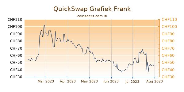 QuickSwap Grafiek 6 Maanden