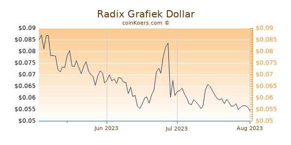 Radix Chart 3 Monate