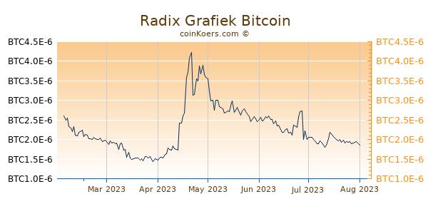 Radix Grafiek 6 Maanden