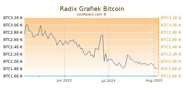 Radix Grafiek 3 Maanden