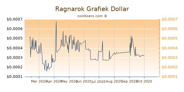Ragnarok Grafiek 6 Maanden