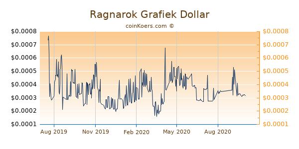 Ragnarok Grafiek 1 Jaar