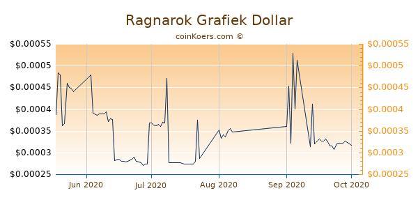 Ragnarok Chart 3 Monate