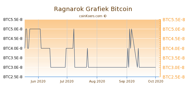Ragnarok Grafiek 3 Maanden