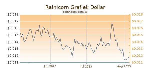 Rainicorn Chart 3 Monate