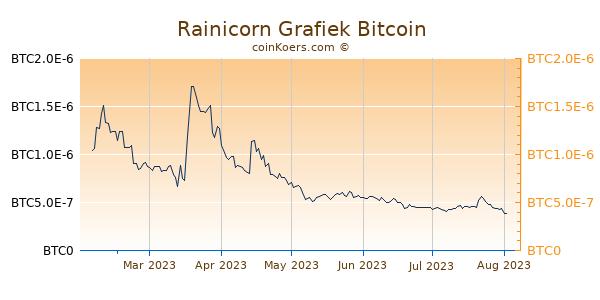 Rainicorn Grafiek 6 Maanden