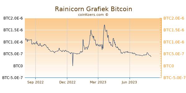 Rainicorn Grafiek 1 Jaar