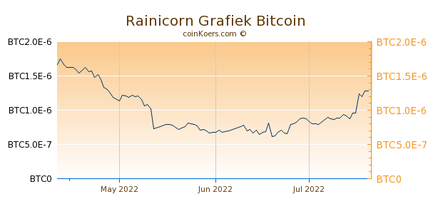 Rainicorn Grafiek 3 Maanden