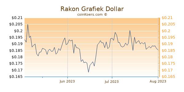Rakon Chart 3 Monate