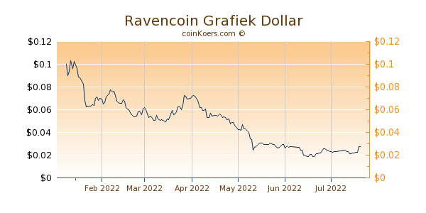 Ravencoin Grafiek 6 Maanden