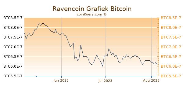 Ravencoin Grafiek 3 Maanden