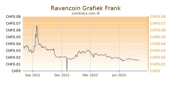 Ravencoin Grafiek 1 Jaar