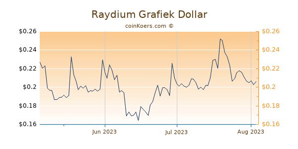 Raydium Chart 3 Monate