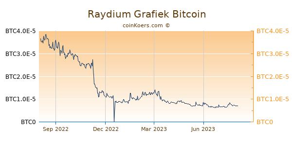 Raydium Grafiek 1 Jaar