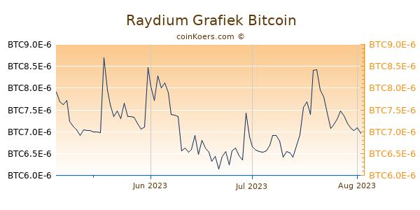 Raydium Grafiek 3 Maanden