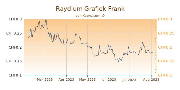 Raydium Grafiek 6 Maanden