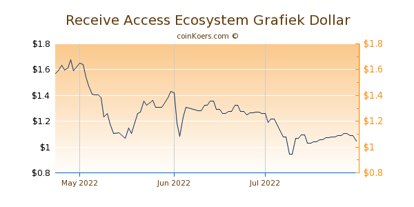 Receive Access Ecosystem Chart 3 Monate