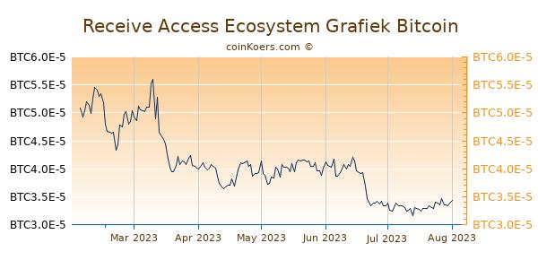 Receive Access Ecosystem Grafiek 6 Maanden