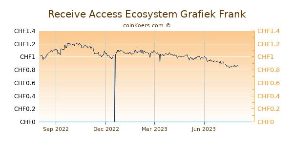 Receive Access Ecosystem Grafiek 1 Jaar