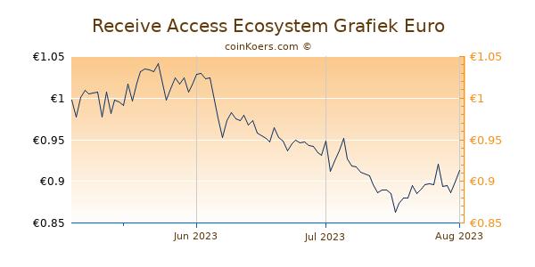 Receive Access Ecosystem Grafiek 3 Maanden
