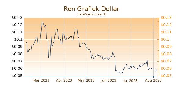 Ren Grafiek 6 Maanden