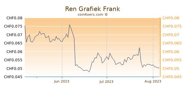Ren Grafiek 3 Maanden
