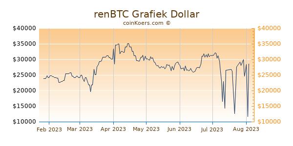 renBTC Grafiek 6 Maanden