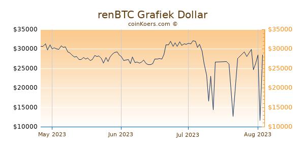 renBTC Chart 3 Monate