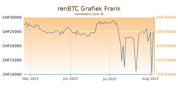 renBTC Grafiek 3 Maanden