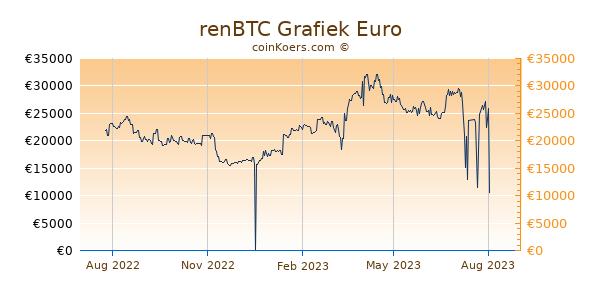 renBTC Grafiek 1 Jaar