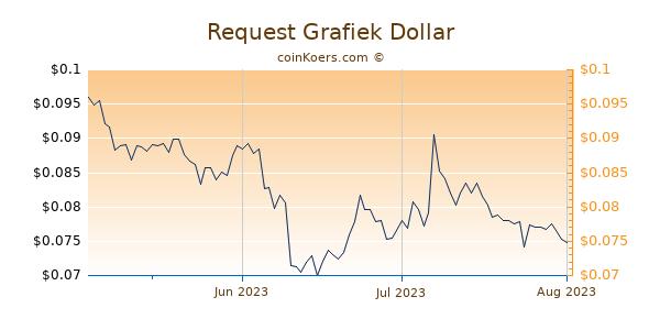 Request Chart 3 Monate