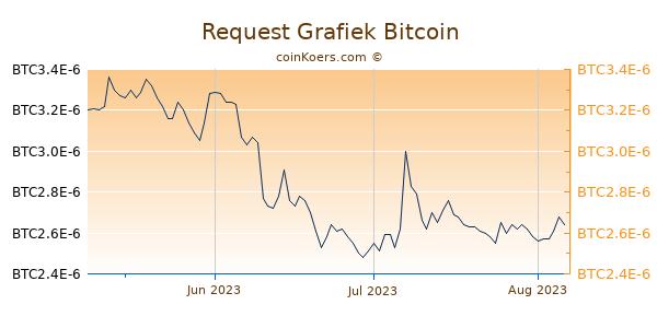 Request Grafiek 3 Maanden