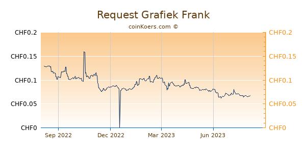 Request Grafiek 1 Jaar
