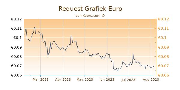 Request Grafiek 6 Maanden