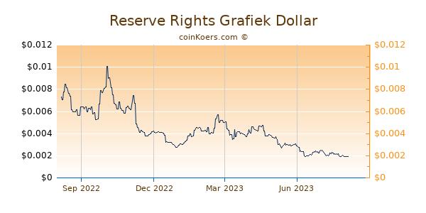 Reserve Rights Grafiek 1 Jaar