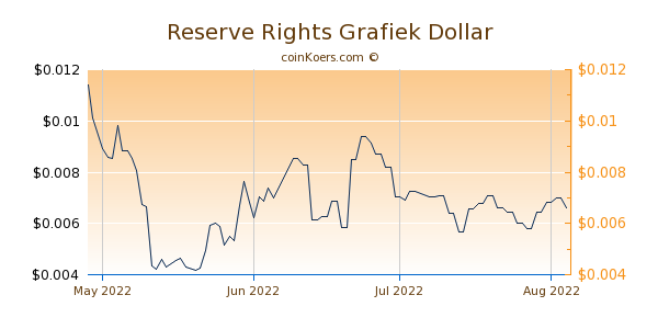 Reserve Rights Chart 3 Monate
