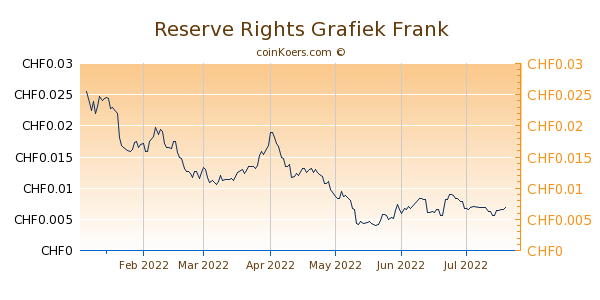 Reserve Rights Grafiek 6 Maanden