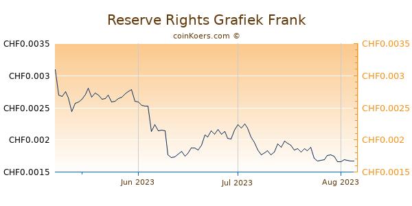 Reserve Rights Grafiek 3 Maanden