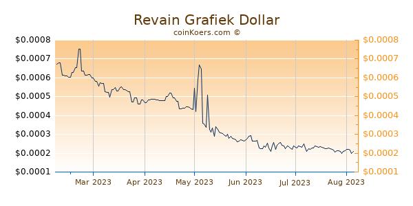 Revain Grafiek 6 Maanden