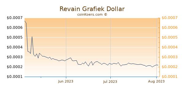Revain Chart 3 Monate