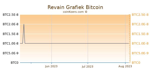 Revain Grafiek 3 Maanden