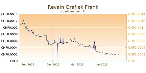 Revain Grafiek 1 Jaar