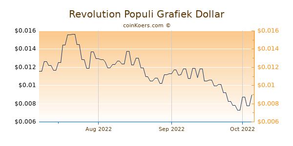 Revolution Populi Chart 3 Monate