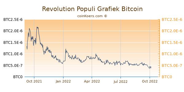 Revolution Populi Grafiek 1 Jaar