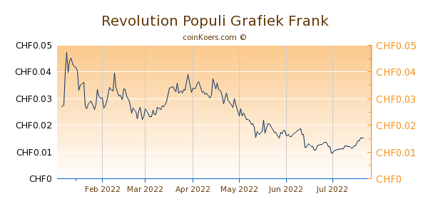 Revolution Populi Grafiek 6 Maanden