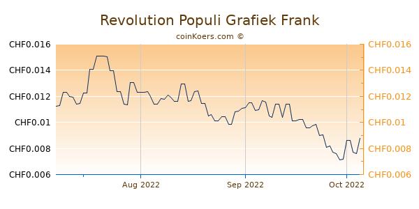 Revolution Populi Grafiek 3 Maanden