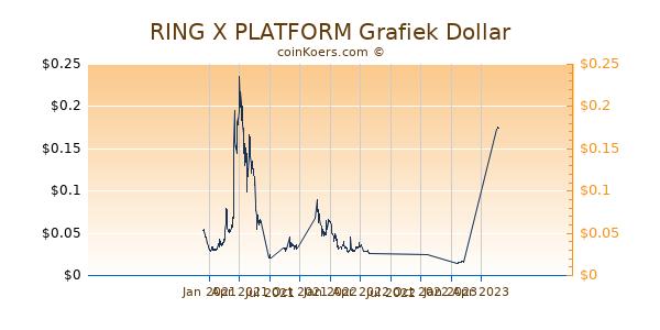 RING X PLATFORM Grafiek 1 Jaar