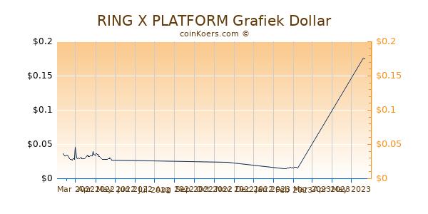RING X PLATFORM Chart 3 Monate